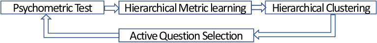 Figure 1 for Knowledge Elicitation using Deep Metric Learning and Psychometric Testing