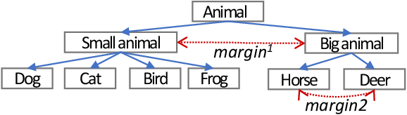 Figure 4 for Knowledge Elicitation using Deep Metric Learning and Psychometric Testing