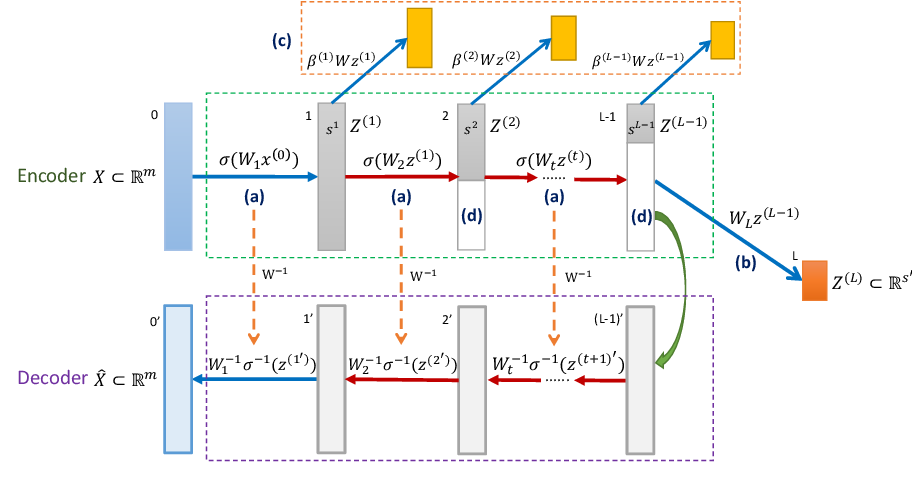 Figure 2 for Invertible Manifold Learning for Dimension Reduction