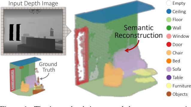 Figure 1 for Adversarial Semantic Scene Completion from a Single Depth Image