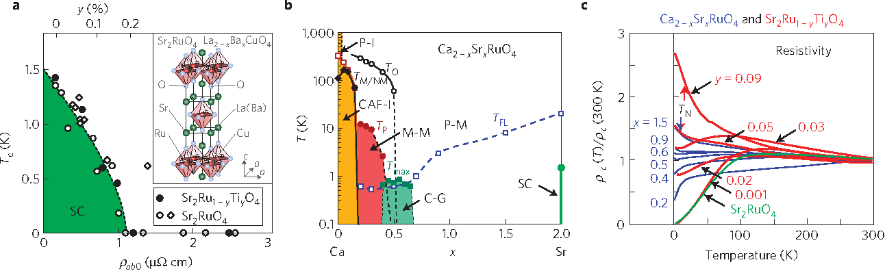 Figure 1 from new magnetic phase diagram of srca2ruo4 semantic figure 1 previously published phase diagram and crystal structure for srca ccuart Image collections