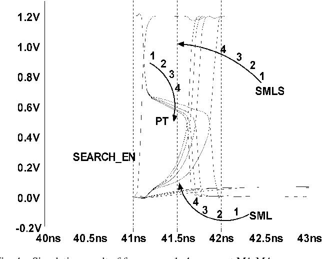 Fig. 4. Simulation result of four cases. 1–4 represent M1-M4.