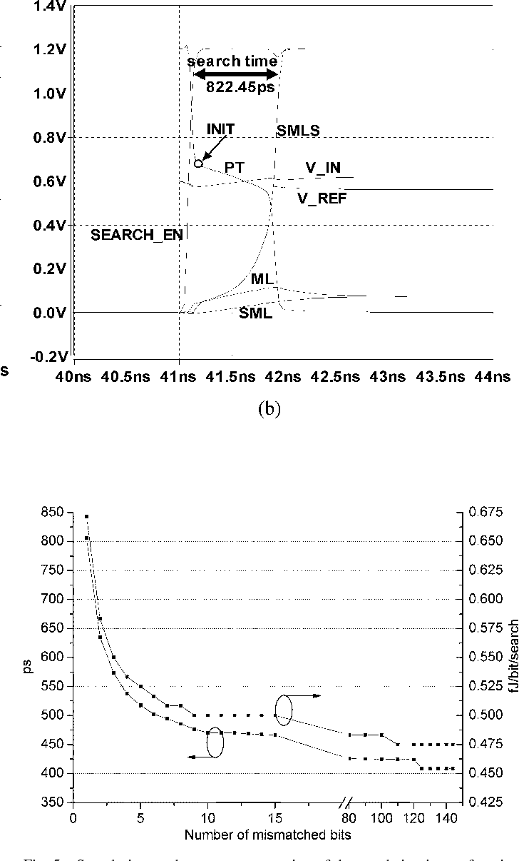 Fig. 5. Search time and energy consumption of the word circuit as a function of the number of mismatched bits.