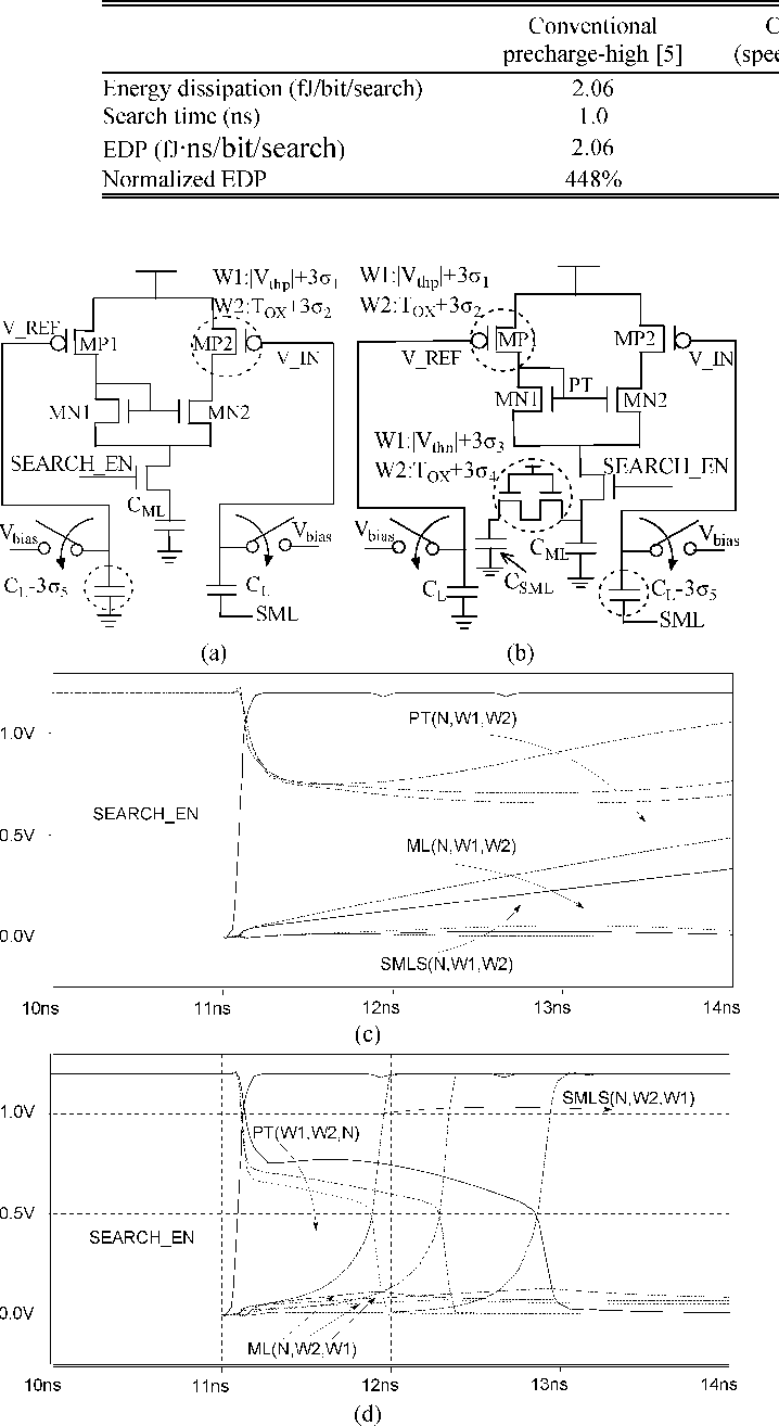 Fig. 6. Worst-case models of CRVD for (a) M0 and (b) M1. Normal-case versus worst-case simulation waveform for (c) M0 and (d) M1 (N denotes normal case,