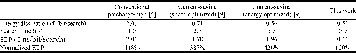 TABLE I POWER, SPEED, AND EDP COMPARISON OF FOUR TYPES OF SCHEMES