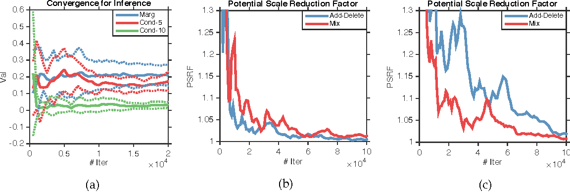 Figure 1 for Fast Sampling for Strongly Rayleigh Measures with Application to Determinantal Point Processes