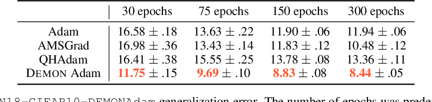 Figure 3 for Decaying momentum helps neural network training