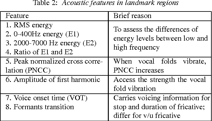 Figure 2 for Landmark-based consonant voicing detection on multilingual corpora