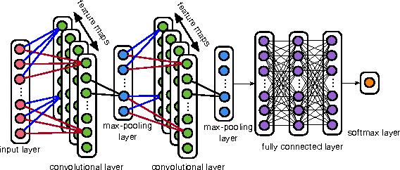 Figure 1 for Landmark-based consonant voicing detection on multilingual corpora