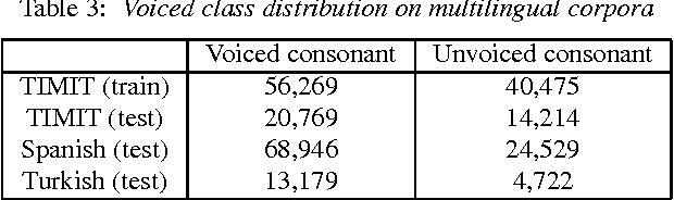 Figure 4 for Landmark-based consonant voicing detection on multilingual corpora