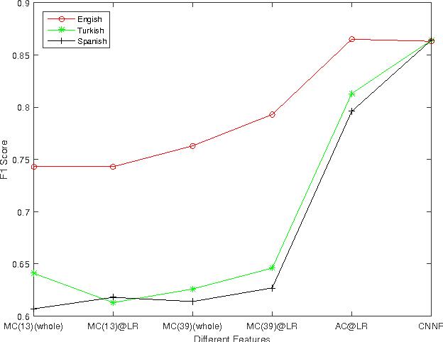 Figure 3 for Landmark-based consonant voicing detection on multilingual corpora