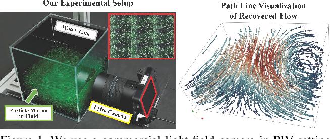 Figure 1 for PIV-Based 3D Fluid Flow Reconstruction Using Light Field Camera