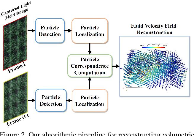 Figure 3 for PIV-Based 3D Fluid Flow Reconstruction Using Light Field Camera