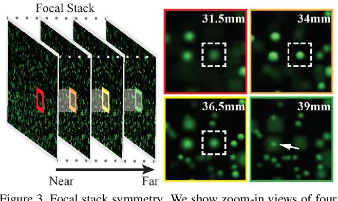 Figure 4 for PIV-Based 3D Fluid Flow Reconstruction Using Light Field Camera