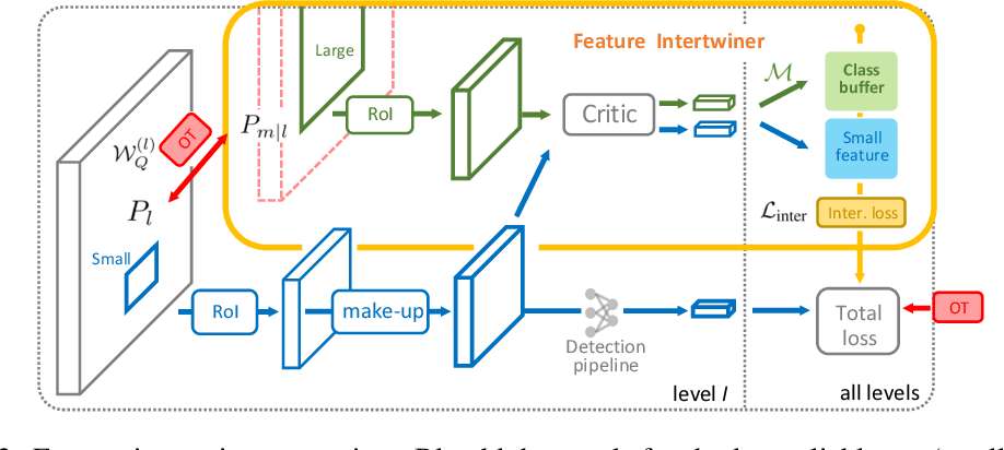 Figure 3 for Feature Intertwiner for Object Detection