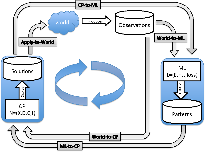 Figure 2 for The Inductive Constraint Programming Loop