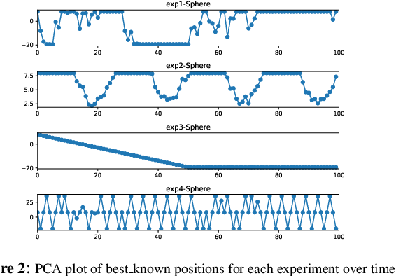 Figure 3 for Neural Networks in Evolutionary Dynamic Constrained Optimization: Computational Cost and Benefits