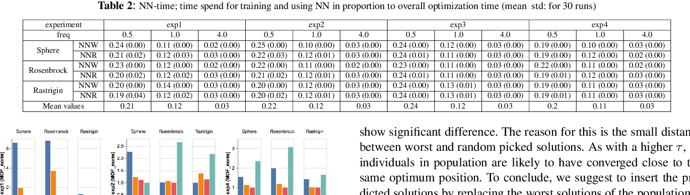 Figure 4 for Neural Networks in Evolutionary Dynamic Constrained Optimization: Computational Cost and Benefits