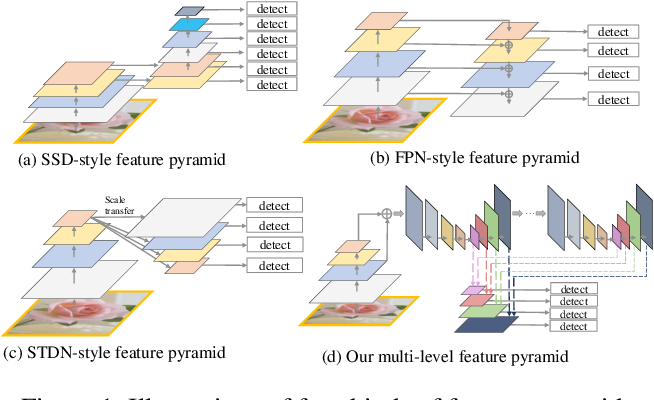 Figure 1 for M2Det: A Single-Shot Object Detector based on Multi-Level Feature Pyramid Network