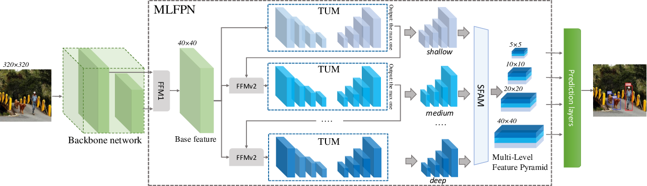 Figure 3 for M2Det: A Single-Shot Object Detector based on Multi-Level Feature Pyramid Network