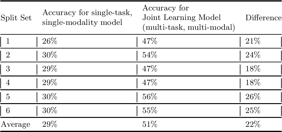 Figure 4 for Joint Surgical Gesture and Task Classification with Multi-Task and Multimodal Learning