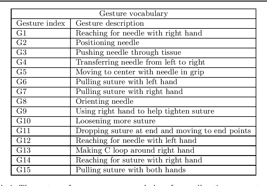 Figure 2 for Joint Surgical Gesture and Task Classification with Multi-Task and Multimodal Learning