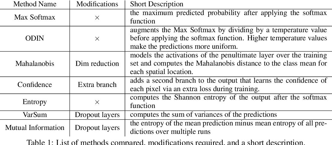 Figure 2 for Efficacy of Pixel-Level OOD Detection for Semantic Segmentation