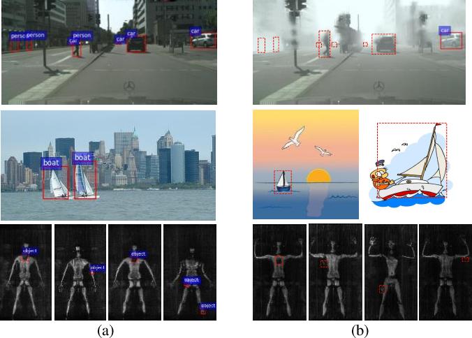 Figure 1 for Densely Semantic Enhancement for Domain Adaptive Region-free Detectors