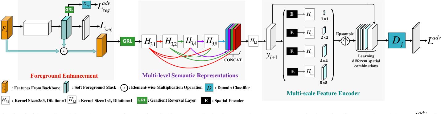 Figure 3 for Densely Semantic Enhancement for Domain Adaptive Region-free Detectors