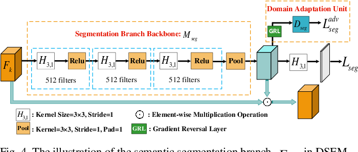 Figure 4 for Densely Semantic Enhancement for Domain Adaptive Region-free Detectors