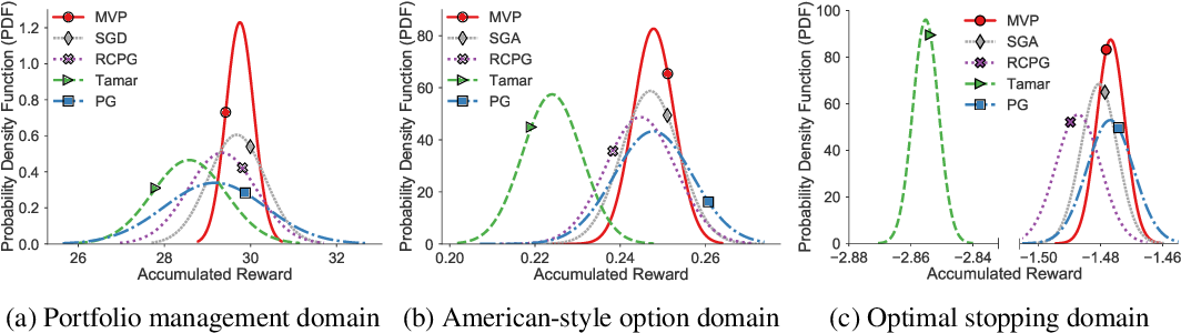 Figure 1 for A Block Coordinate Ascent Algorithm for Mean-Variance Optimization