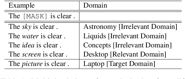 Figure 1 for DomBERT: Domain-oriented Language Model for Aspect-based Sentiment Analysis
