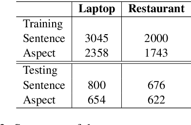 Figure 3 for DomBERT: Domain-oriented Language Model for Aspect-based Sentiment Analysis