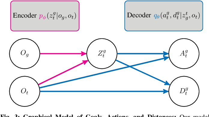 Figure 2 for RECON: Rapid Exploration for Open-World Navigation with Latent Goal Models