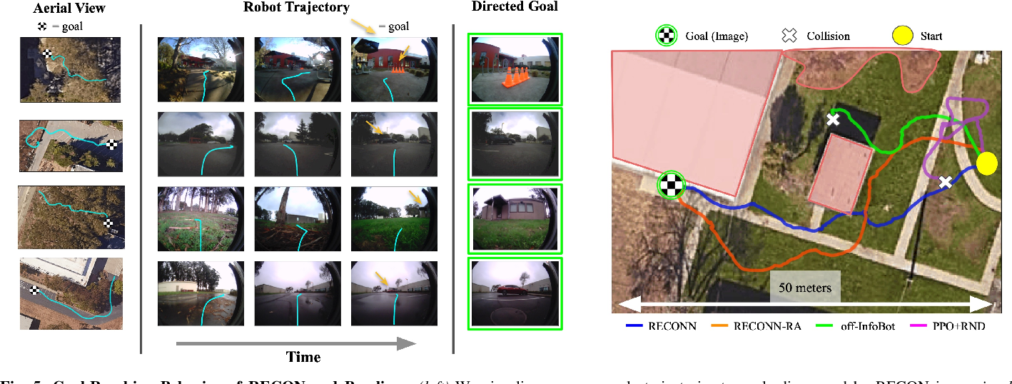 Figure 4 for RECON: Rapid Exploration for Open-World Navigation with Latent Goal Models