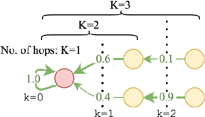 Figure 1 for Knowledge-Aware Graph-Enhanced GPT-2 for Dialogue State Tracking