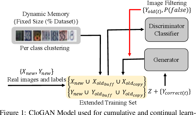 Figure 1 for Closed-Loop GAN for continual Learning