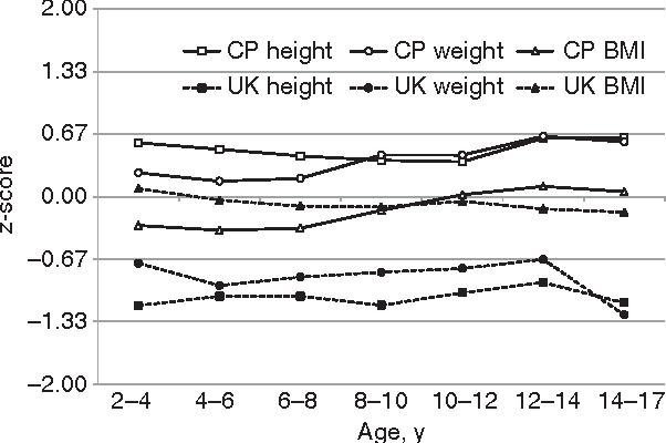 Validation Of Us Cerebral Palsy Growth Charts Using A Uk Cohort