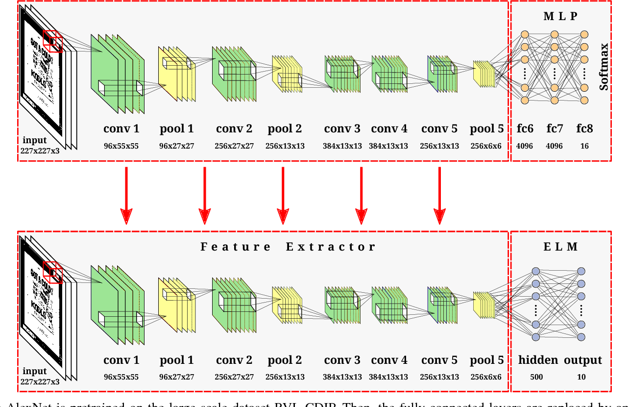 Figure 4 for Real-Time Document Image Classification using Deep CNN and Extreme Learning Machines