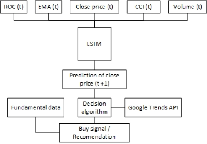Figure 1 from Forward forecast of stock prices using LSTM neural