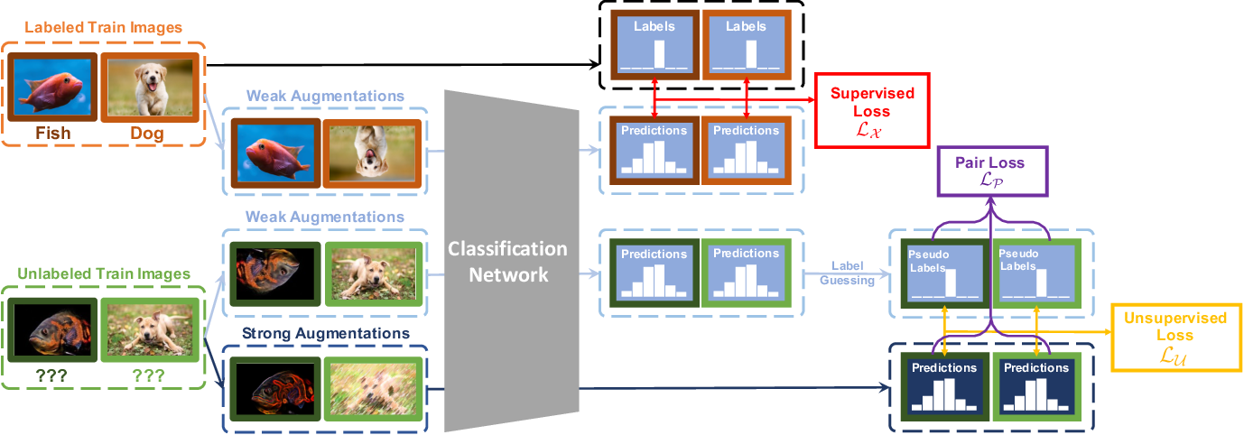 Figure 3 for SimPLE: Similar Pseudo Label Exploitation for Semi-Supervised Classification