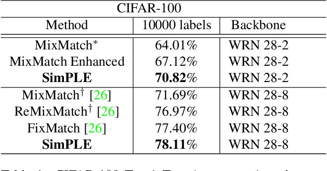 Figure 2 for SimPLE: Similar Pseudo Label Exploitation for Semi-Supervised Classification