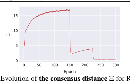 Figure 2 for Consensus Control for Decentralized Deep Learning