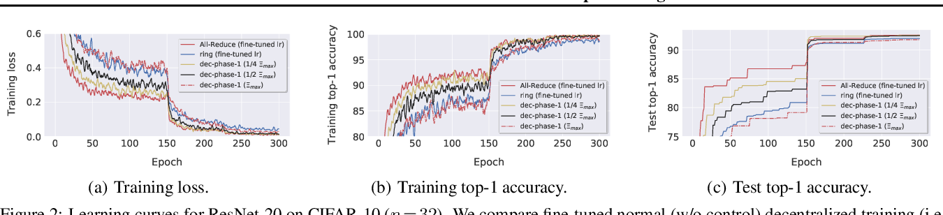 Figure 3 for Consensus Control for Decentralized Deep Learning