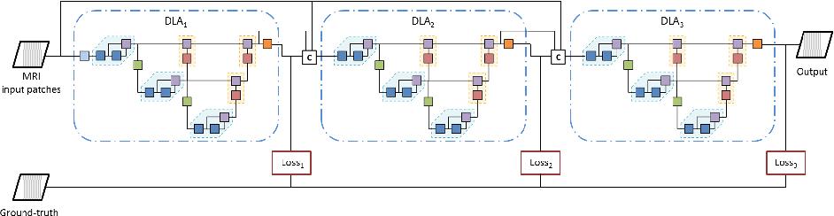 Figure 1 for Multi-stage Deep Layer Aggregation for Brain Tumor Segmentation