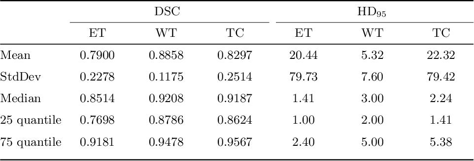 Figure 4 for Multi-stage Deep Layer Aggregation for Brain Tumor Segmentation
