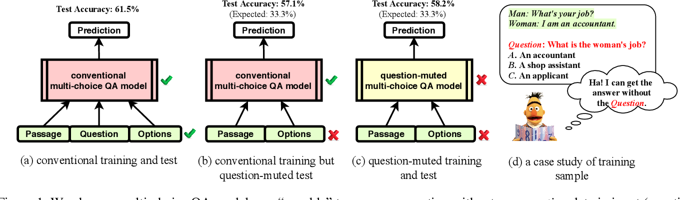 Figure 1 for Counterfactual Variable Control for Robust and Interpretable Question Answering