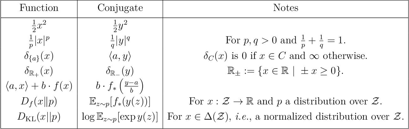 Figure 1 for Reinforcement Learning via Fenchel-Rockafellar Duality