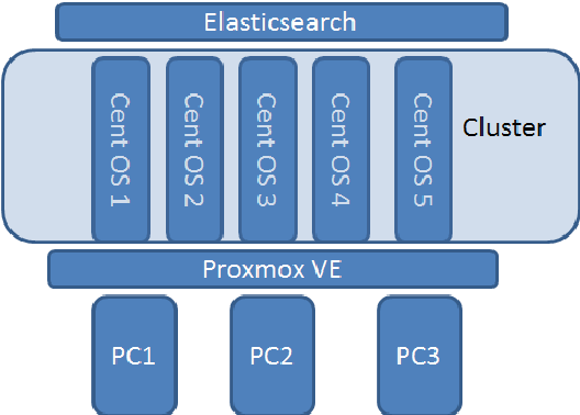 Figure 4 from Cloud storage and search for mass spatio-temporal data