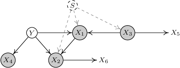 Figure 2 for Causal Generative Domain Adaptation Networks